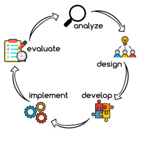 Instructional Design Models Foundations Of Learning And Instructional Design Technology