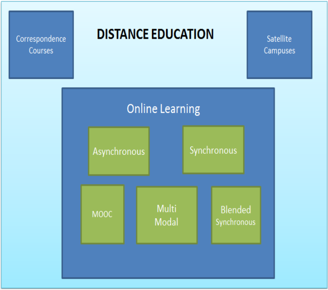 Distance Learning Foundations Of Learning And Instructional Design Technology