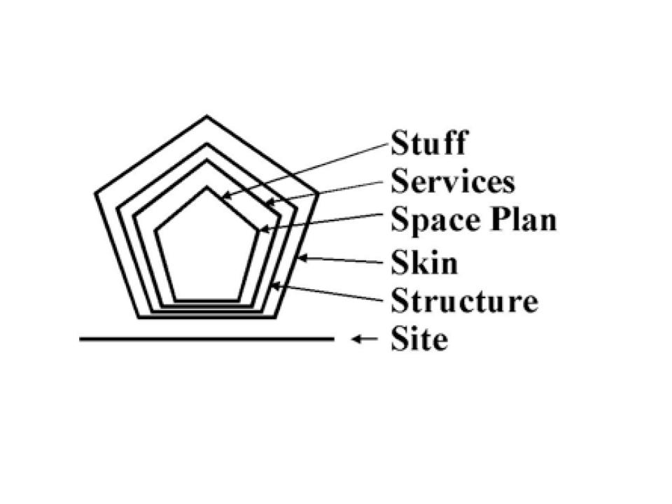 Layers of building design